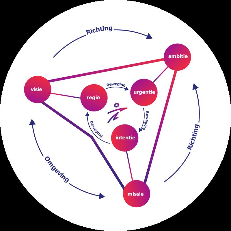 Strategieversnellingsmodel New Eenvoud1