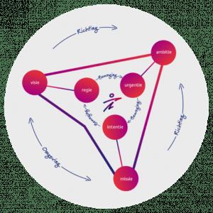 Digitale transformatie - model Decido