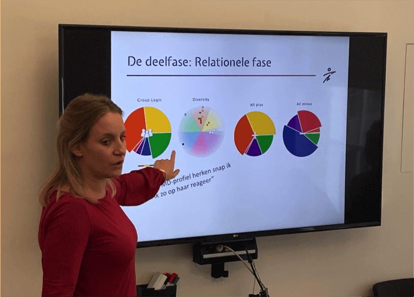Decido Management Drives Model