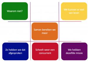 Afbeelding 1: Waarom zou ik samenwerken? Management Drives toegepast op bij strategische allianties