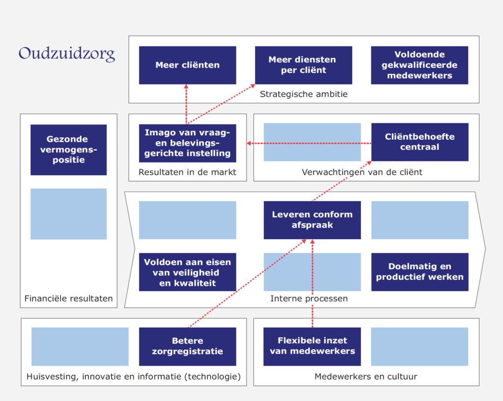 Voorbeeld strategy map