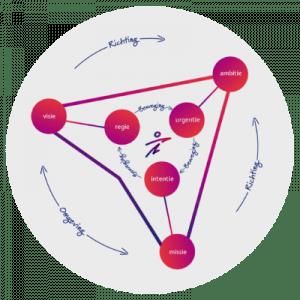 Strategie model Decido