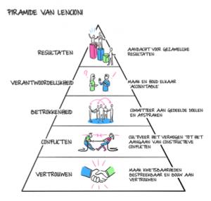 pyramide Lencioni - Decido