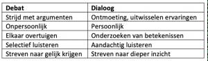 Zelforganisatie dialoog vs debat - Decido